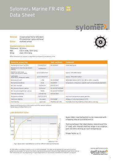 Data Sheet Sylomer Marine FR 418 EN.pdf