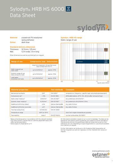 Data Sheet Sylodyn HRB HS 6000 EN.pdf