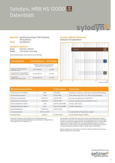 Data Sheet Sylodyn HRB HS 12000 DE.pdf